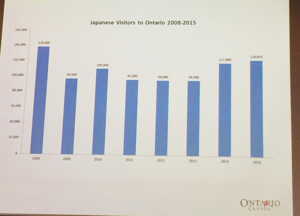 2019年までの観光支出額は36%増の総額2億6600万ドルを見込んでいるという