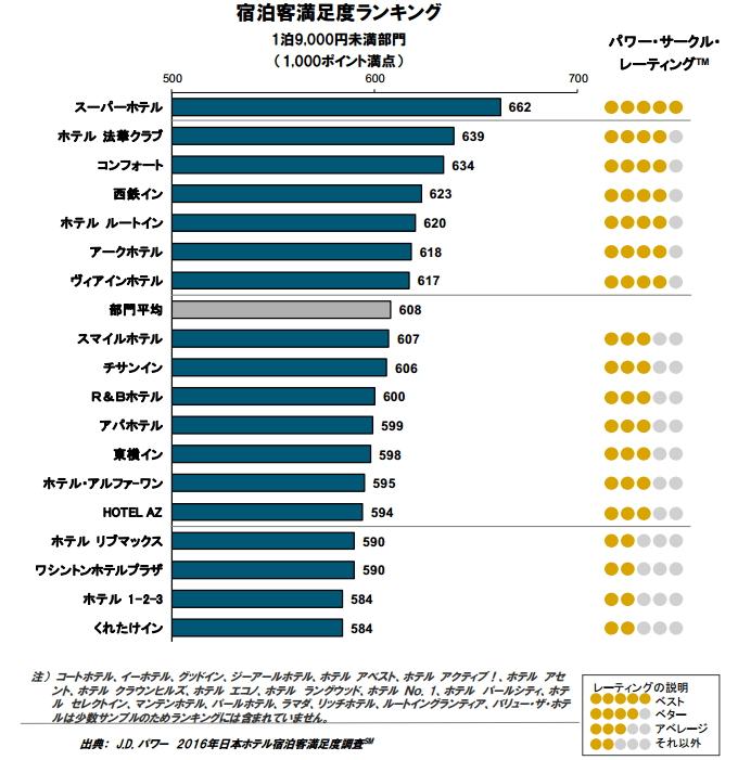 出典:J.D. パワーアジア・パシフィック2016年日本ホテル宿泊客満足度調査