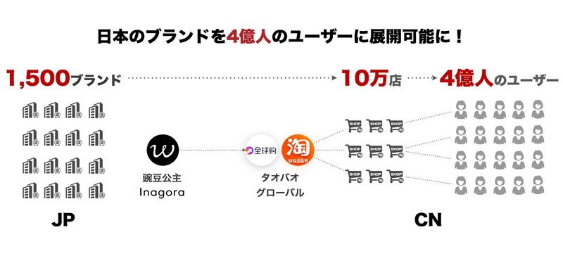 Inagora:報道資料より