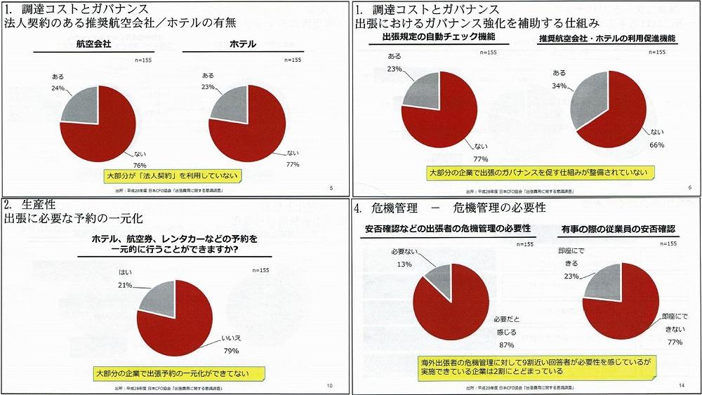 プレゼンテーション資料より。出所:平成28年度 日本CFO協会「出張費用に関する意識調査」。同協会ではホームページ上で調査結果を公表