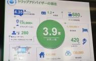 トリップアドバイザーが日本戦略を発表、国内旅行の利用強化やタビナカ重視でアプリ改善など