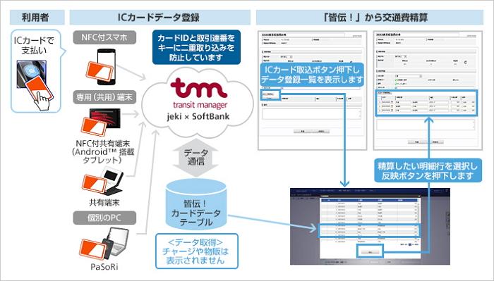 JR東日本企画、スミセイ情報システム、ソフトバンクによる共同報道資料より