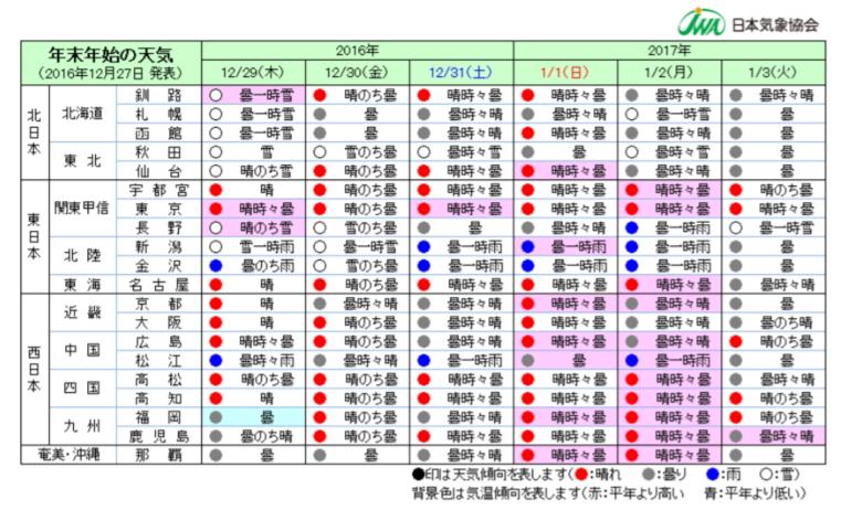 日本気象協会:報道資料より