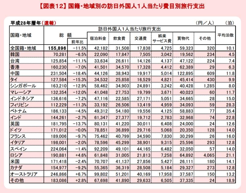 外国人一人当たりの旅行支出