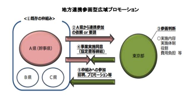 東京都:発表資料より