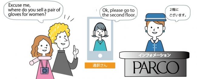 パルコが外国人接客で映像通訳サービスの試用を開始 -売上の1割超が海外発行クレジットカードに