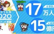 位置情報ゲームのO2Oイベント、経済効果が15億円、参加人数は5.7倍に拡大 -モバイルファクトリー