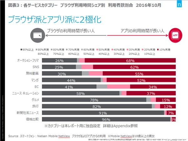 ニールセン デジタル:報道資料より