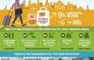 メキシコへの渡航者数が世界平均2倍で成長、観光局はリピーター増への施策強化