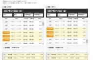 近畿日本ツーリスト、「新幹線+ホテル」ツアーを開始、検索システムを導入で列車名で予約可能に