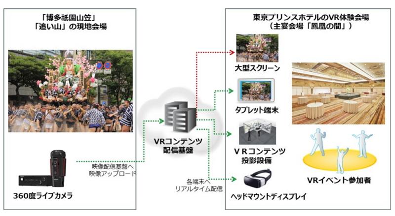 博多・祇園山笠をリアルタイムでVR体験、東京プリンスホテルらが実証実験、外国人や県人会向け新ビジネスに