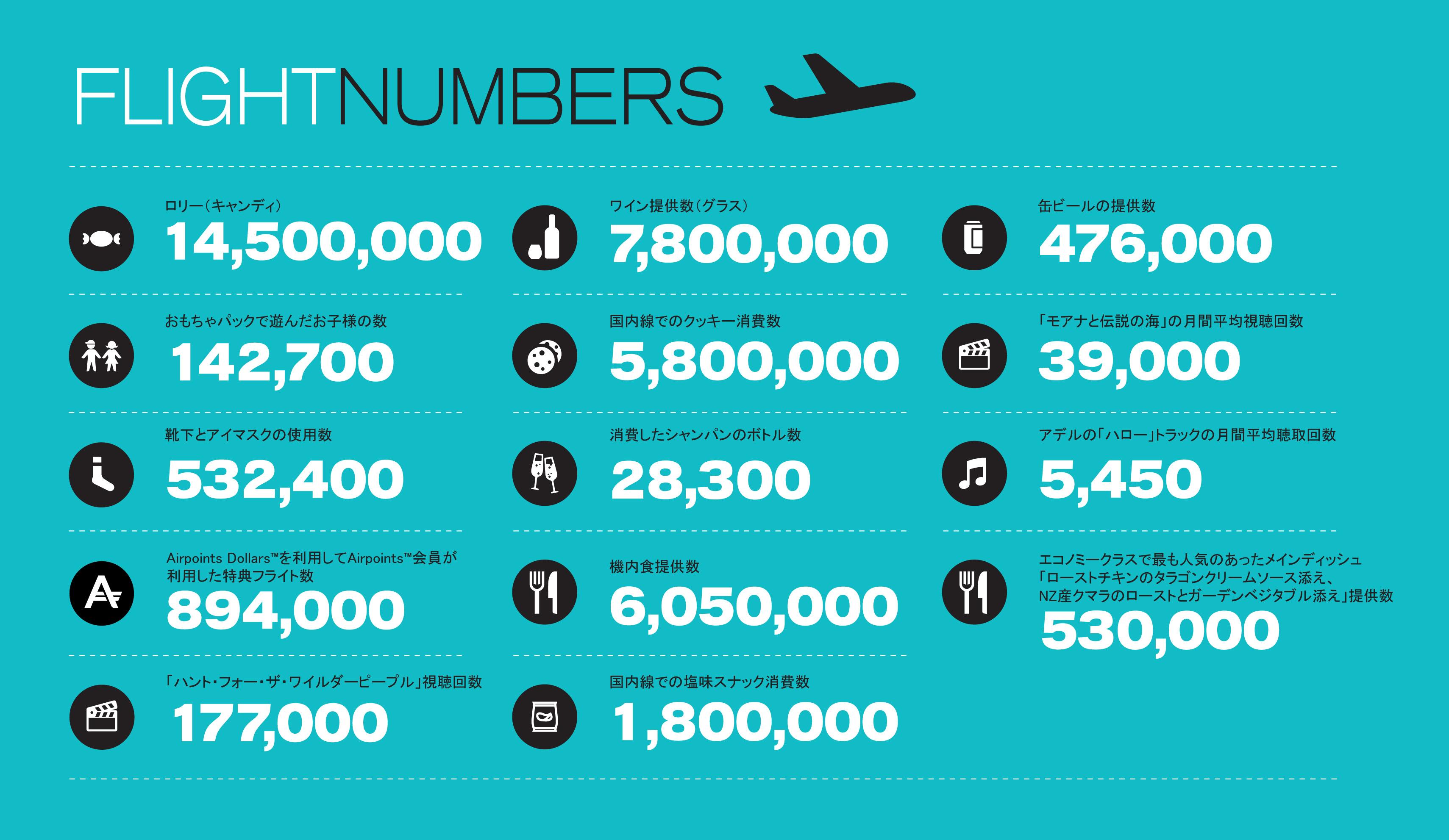 ニュージーランド航空、過去1年の機内データを公開、最も人気No.1機内食はチキン、機内映画は「モアナと伝説の海」