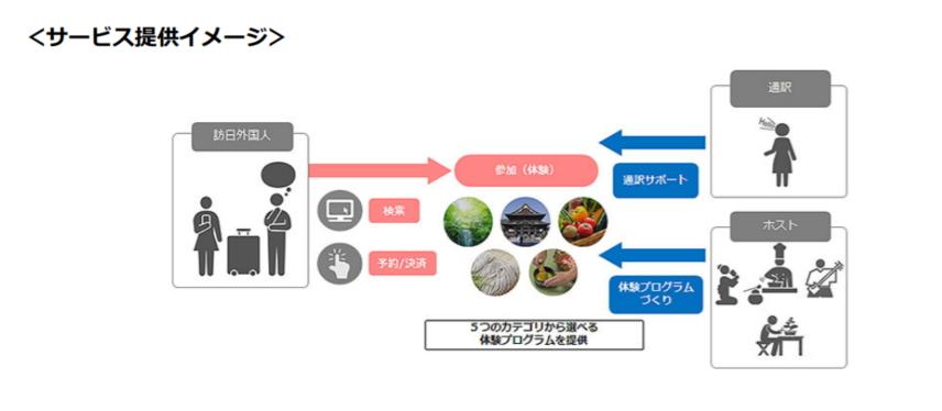 NTTドコモ、外国人向けに日本文化体験プログラムを提供、農業体験や街歩きなど