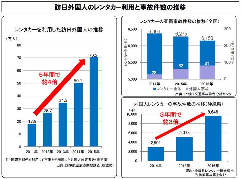 外国人旅行者のレンタカー事故が急増、沖縄では3年で3倍、国交省が危険な場所を特定して事故対策へ