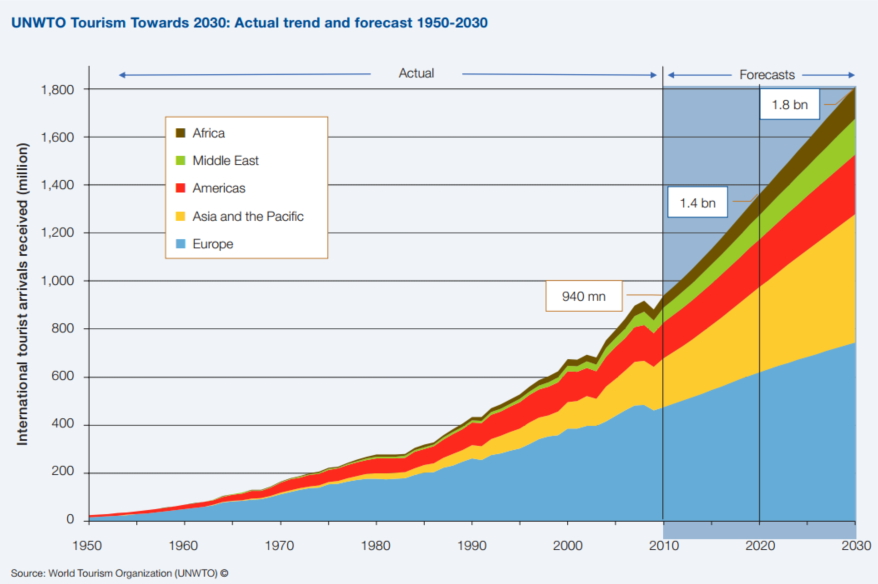 世界の海外旅行者数、2030年までに年間18億人に拡大、新興国のシェアは57%に ―UNWTO予測