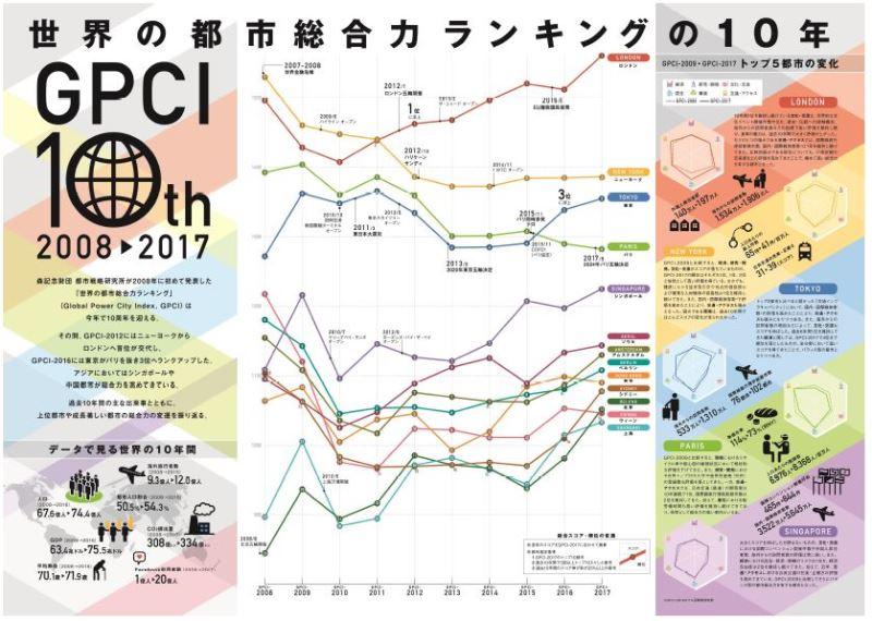 世界の都市ランキング2017、首位ロンドン、東京は3位 - 10年の変遷で「東京の課題と可能性が見えた」