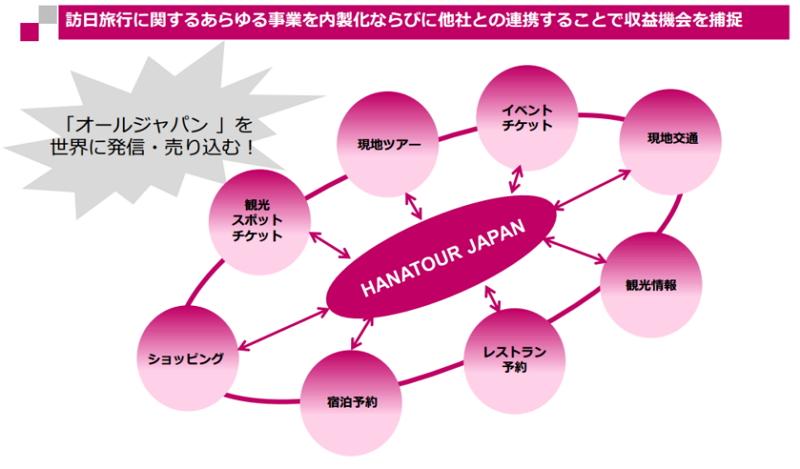 韓国大手旅行「ハナツアー」が東証マザーズに上場、新たにオンライン ...