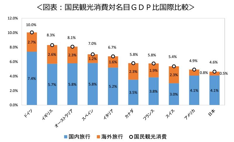 日本の旅行消費額がGDPに占める割合は5%と低水準、首位ドイツの半分 ...