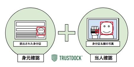 ガイアックス、民泊事業者向けに「無人チェックイン」機能を開発、身元確認と本人確認を連携するシステムで