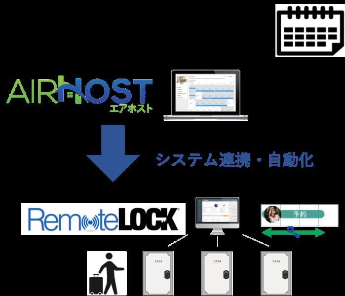 宿泊施設の予約管理システムが「民泊スマート鍵」とAPI連携、民泊新法施行に向け無人チェックインを可能に