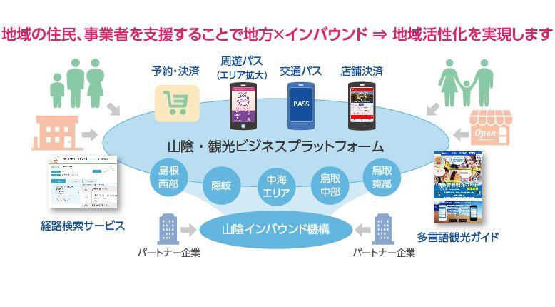 DMO山陰インバウンド機構、地域電子マネーを開始、日本ユニシスと地域事業者繋ぐプラットフォーム構築で