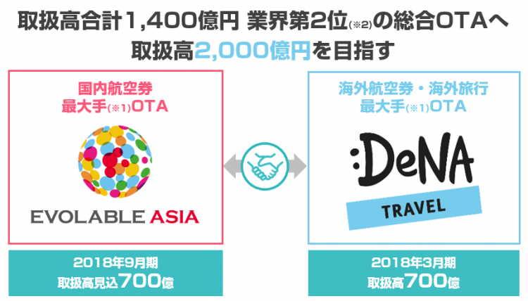 DeNAトラベルが売却へ、エボラブルアジアが全株式取得、ブランド名称は変更予定もサイト統合なし
