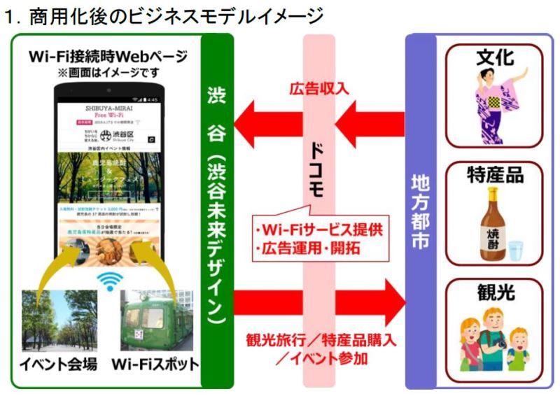 フリーWi-Fiスポット活用で収益事業の商業化へ、接続時にコンテンツ掲載で、東京・渋谷でNTTドコモらが実証実験
