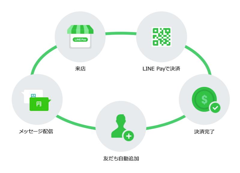 LINEが決済機能などサービス拡充を続々、中小店舗向けでは手数料無料に、ショッピングでは「画像検索」機能も