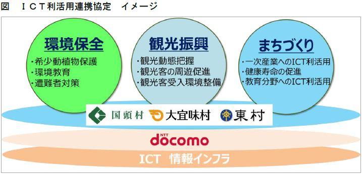NTTドコモと沖縄本島北部3村が連携協定、ICT活用で「やんばるの森」の保護や観光振興などで