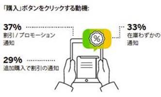 日本人のネット購買、航空券・ホテル・ツアー等の「旅行」は第3位、購入ボタンを押す動機は「在庫わずか」通知が33%