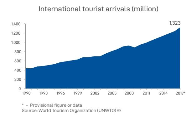 世界の海外旅行者数が13億人突破で過去最高、消費額で圧倒的トップは中国、目的地はフランスが1位に ―UNWTO世界旅行統計2017