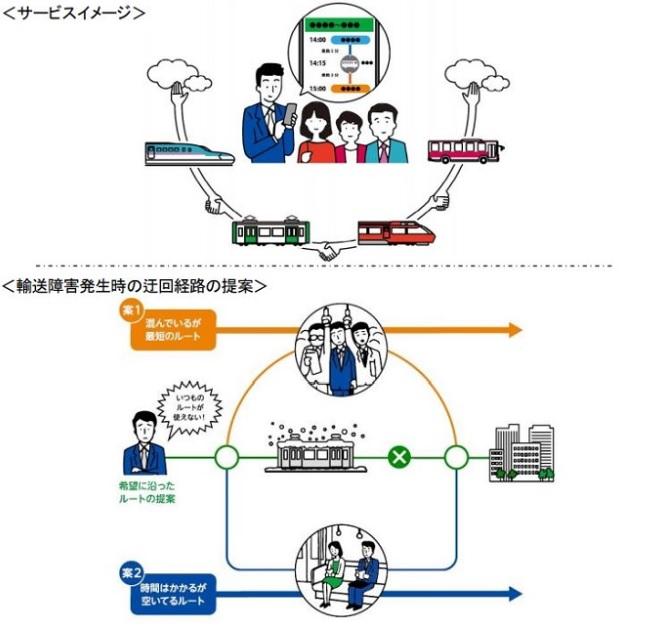JRと小田急が新たな移動(MaaS)で連携へ、迂回乗車経路のリアルタイム提案や他鉄道事業者に拡大も