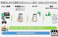 札幌場外市場で飲食店の接客をデジタル化、訪日客向けICT活用で、QR決済や母国語メニューなど