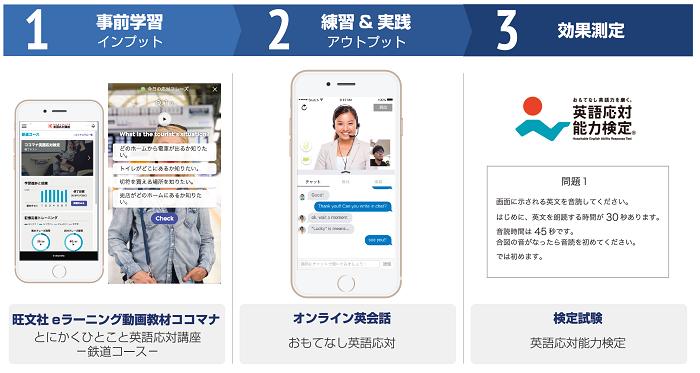 JR東海、訪日客対応で英語力向上へ、鉄道業界特化型のオンライン学習コースを導入