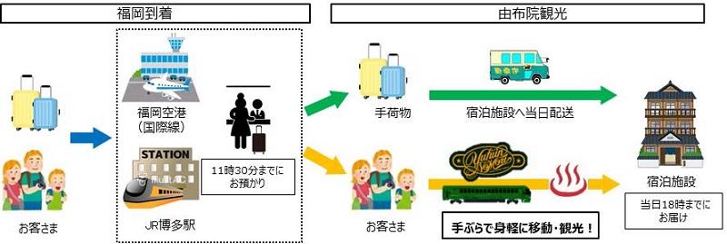 JR九州、福岡駅や空港から由布院に当日中に手荷物配送するサービス、観光列車や街歩きの利便性向上へ