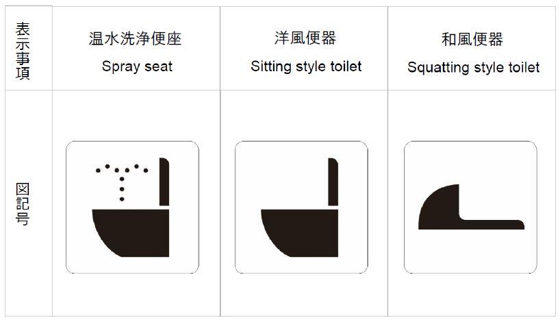「和式」「洋式」「温水洗浄付き」などトイレの新シンボルマーク策定、海外5か国で理解度試験を経てJIS規格にも登録