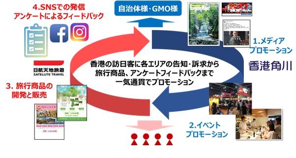 JAL、香港市場で日本のアニメ観光を販売強化へ、角川ら4社で旅行商品やプロモーション