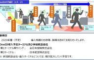 成田空港、2020年に「顔パス」搭乗手続きを開始、顔認証技術の導入でパスポート提示を不要に
