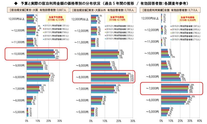 出張の宿泊数は年間平均「41泊」、予約は「自分でネットで」が7割で最多、東京・大阪での予算は9000円から1万円
