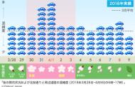 花見ドライブの混雑による渋滞情報を予測、ヤフーが昨年データを検証、埼玉「長瀞の桜」で