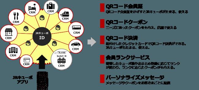 JR九州、ポイントサービスで決済環境の構築へ、スマホアプリでクーポン提供からキャッシュレス決済まで