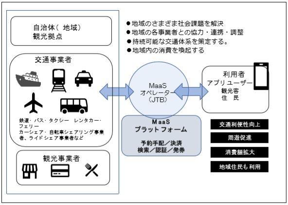 JTB、「観光型MaaS」の本格普及へ配車サービス提供企業と提携、宿泊予約とアクセスを自由に選べるパッケージ化など
