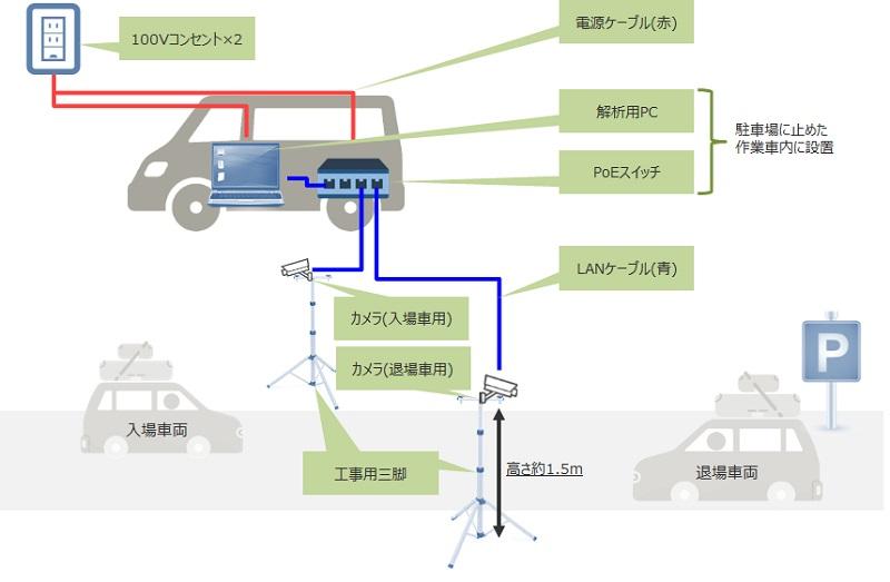 世界遺産の集落で観光客動態を把握する実証実験、車両ナンバー読取り技術で駐車場利用の実態計測、熊本県天草市で