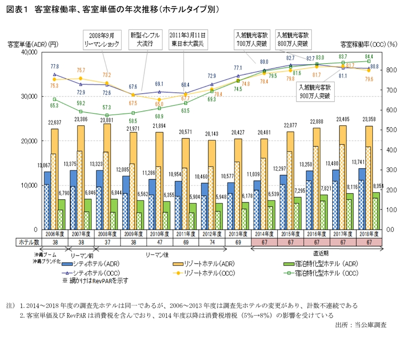 沖縄県の主要ホテル稼働率が2018年度は8割に、1室あたり平均室料はリゾートホテルが苦戦