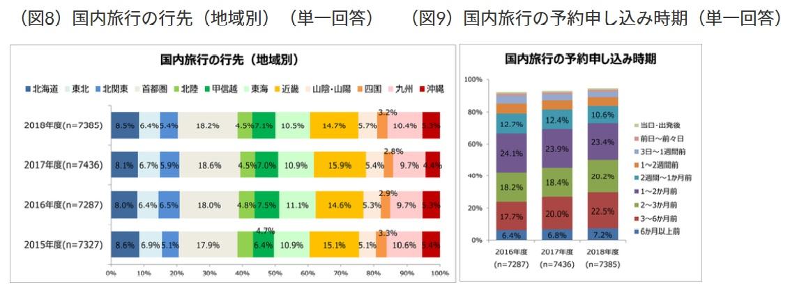 日本人の国内旅行の実態は? 減少傾向も消費単価が上昇、予約は早期化 ...