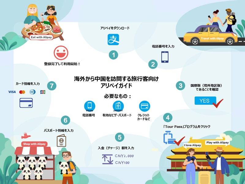 アリペイ、中国を訪れる外国人にもモバイル決済を提供開始、クレカから人民元チャージで