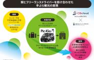 東京駅の改札内で荷物を指定ホテルに配送する実証実験、山手線と舞浜の駅周辺ホテルで