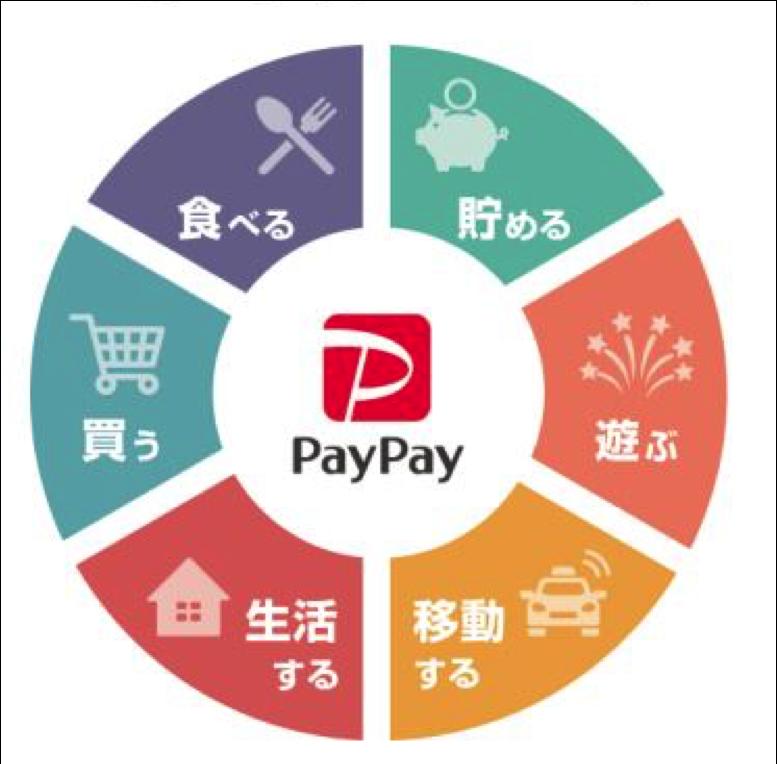 PayPay、アプリ内で複数サービスをワンストップで提供する機能をスタート、第一弾はタクシー配車サービス、「スーパーアプリ」化に向けた第一歩