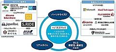 東京メトロ、東京で大都市型MaaSを開始、アプリにシェアサイクルやタクシーなどの経路検索を可能に