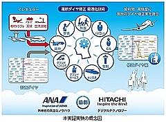 ANAと日立製作所、運航ダイヤ修正で新技術活用へ、高速・最適な自動立案が可能に
